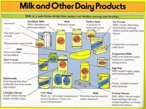 Milk And Other Dairy Products -- 7.06.15